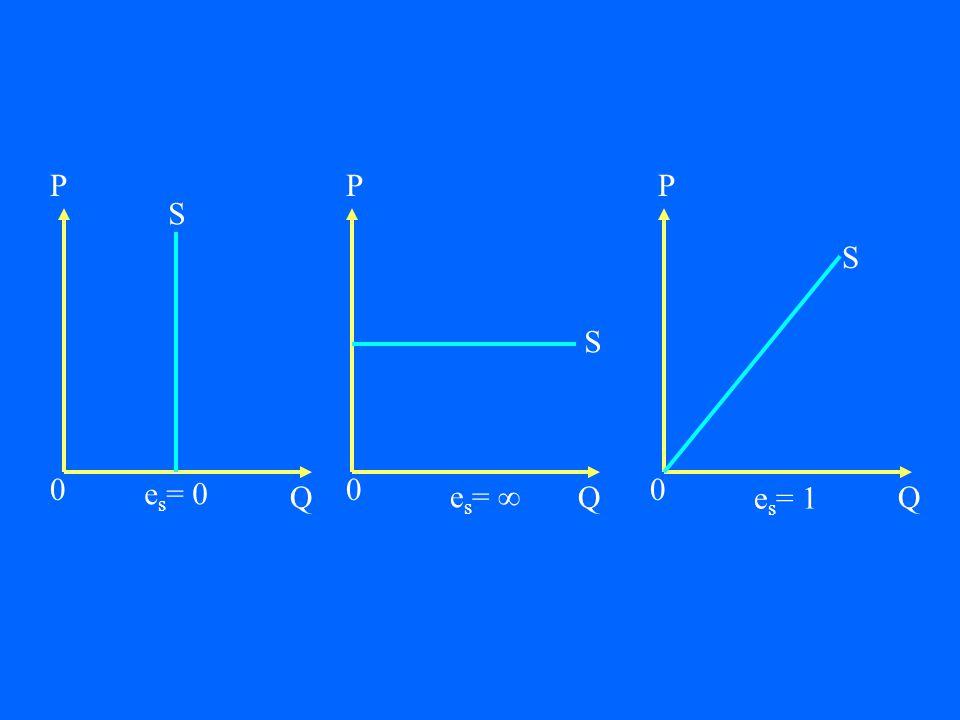 P Q P Q P Q S S S es= 0 es=  es= 1