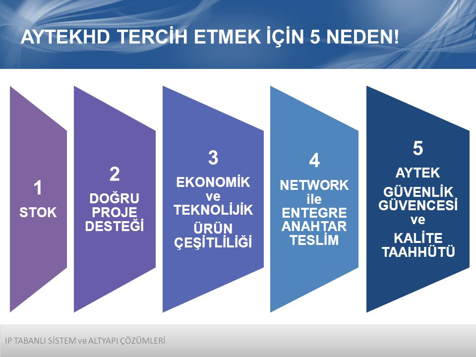 EKONOMİK ve TEKNOLİJİK NETWORK ile ENTEGRE ANAHTAR TESLİM