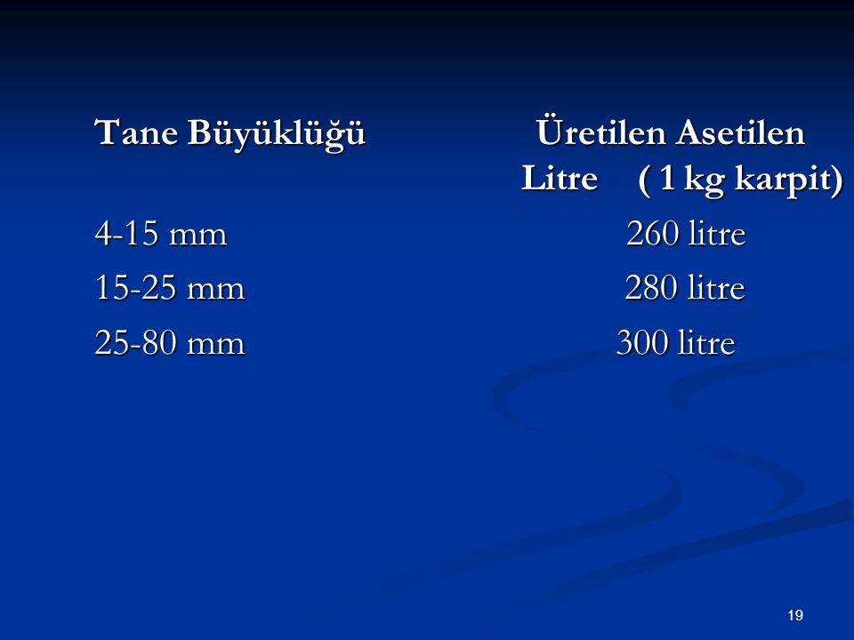 Tane Büyüklüğü Üretilen Asetilen Litre ( 1 kg karpit)