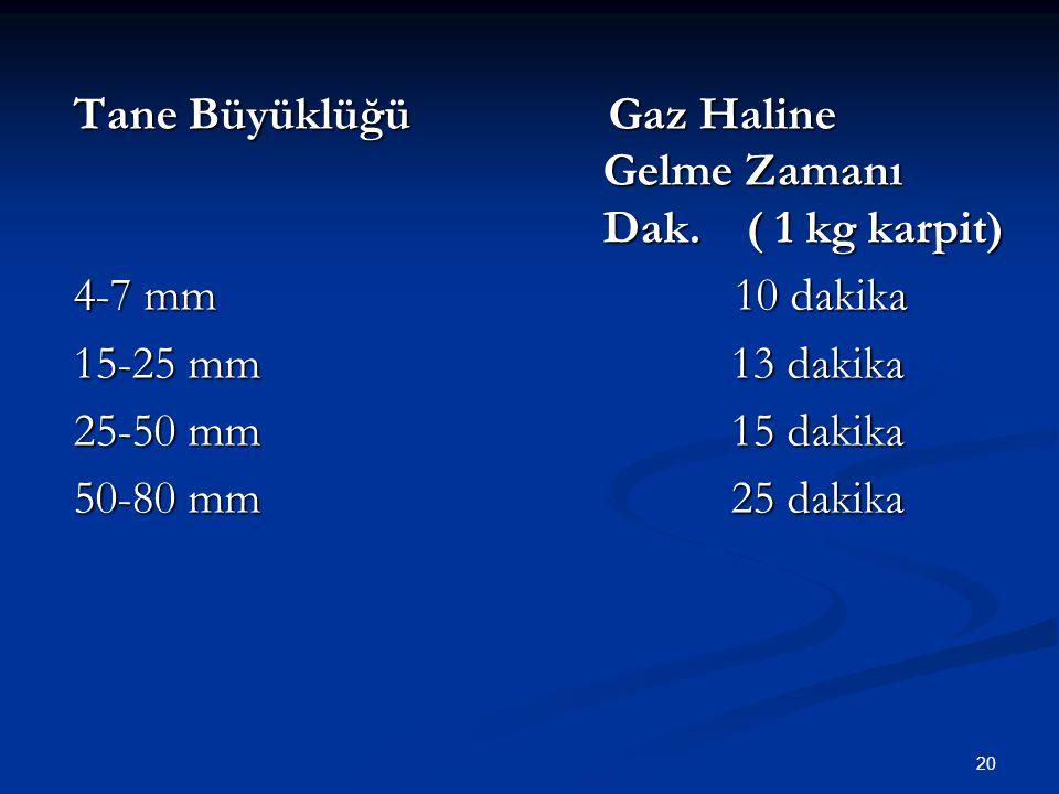 Tane Büyüklüğü Gaz Haline Gelme Zamanı Dak. ( 1 kg karpit)