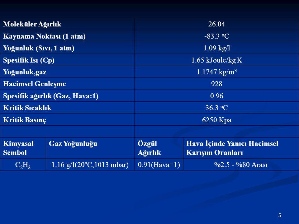 Moleküler Ağırlık 26.04. Kaynama Noktası (1 atm) -83.3 oC. Yoğunluk (Sıvı, 1 atm) 1.09 kg/l. Spesifik Isı (Cp)