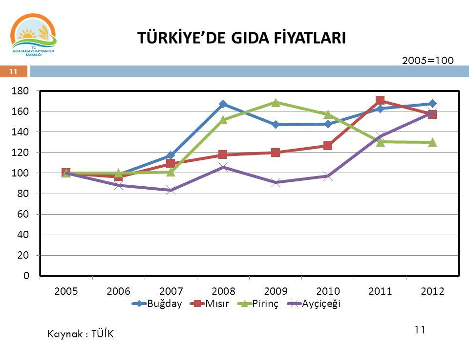 TÜRKİYE'DE GIDA FİYATLARI