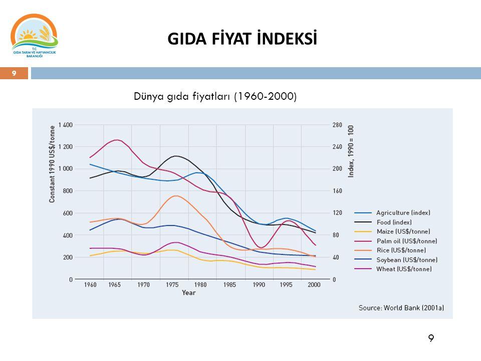 Dünya gıda fiyatları (1960-2000)
