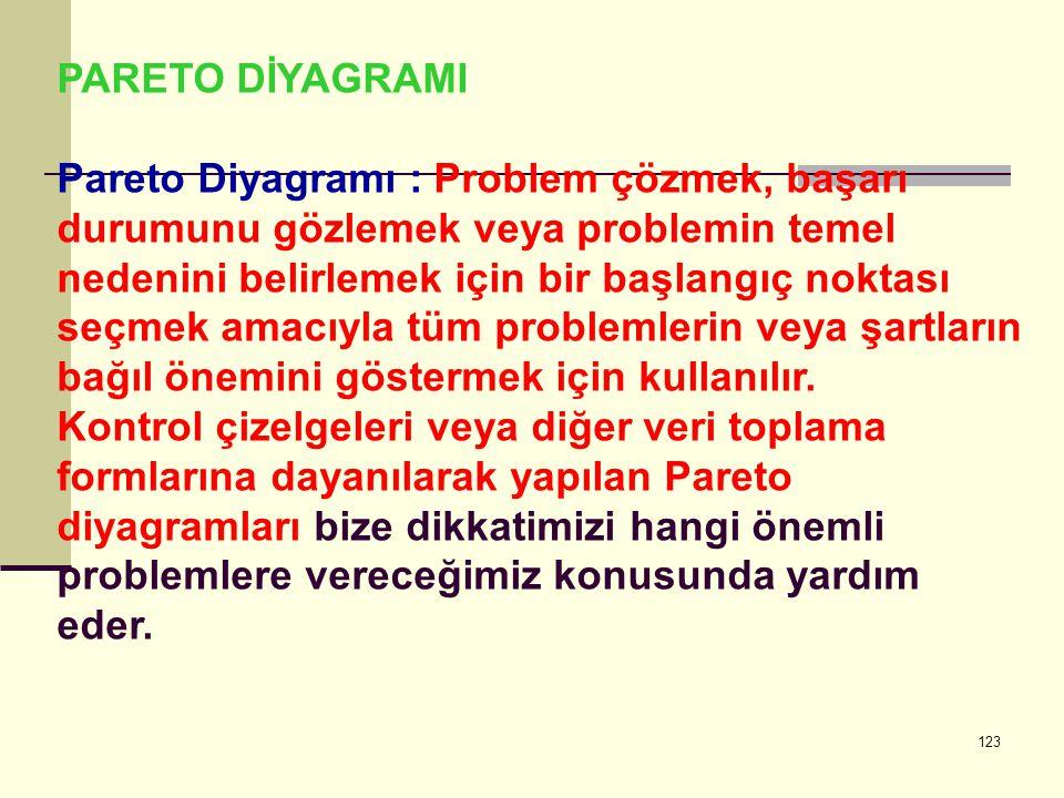 PARETO DİYAGRAMI