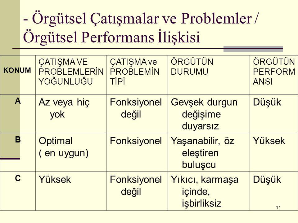 - Örgütsel Çatışmalar ve Problemler / Örgütsel Performans İlişkisi