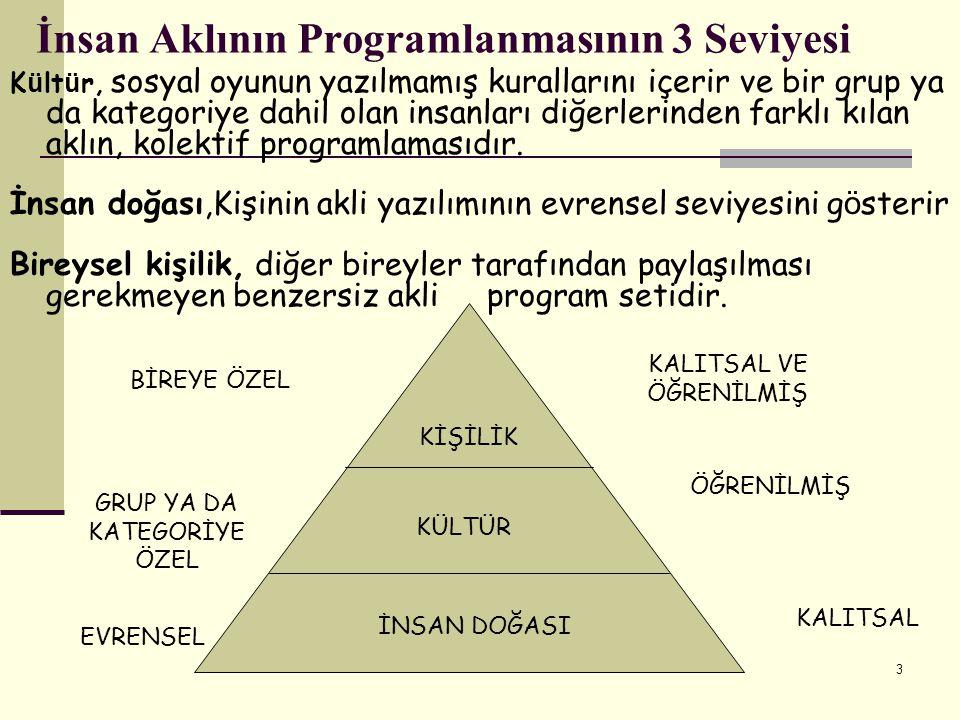 İnsan Aklının Programlanmasının 3 Seviyesi