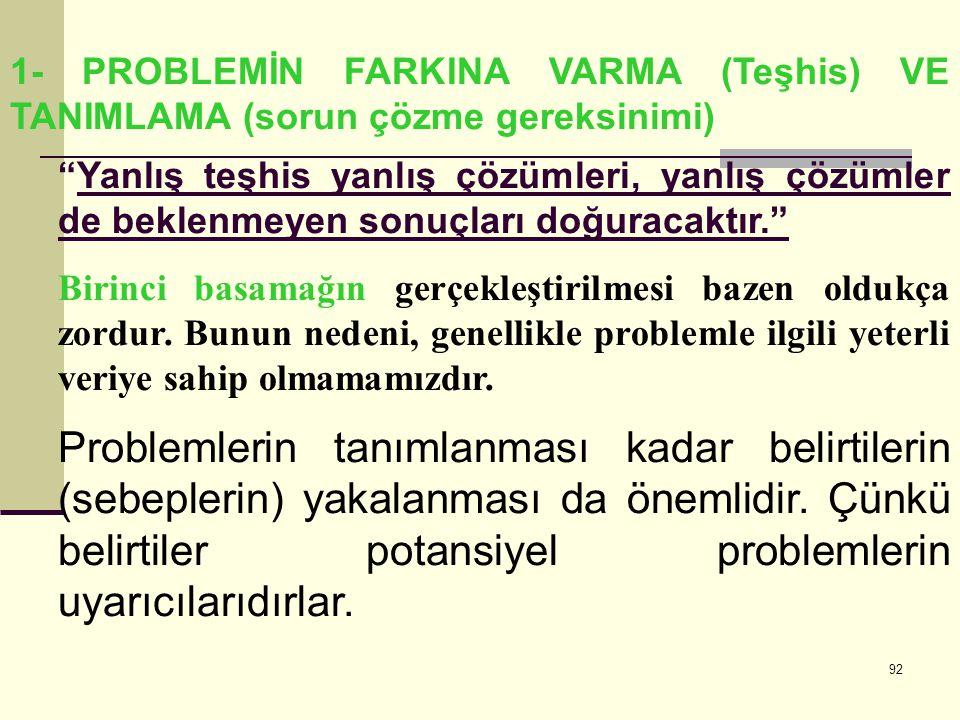 1- PROBLEMİN FARKINA VARMA (Teşhis) VE TANIMLAMA (sorun çözme gereksinimi)