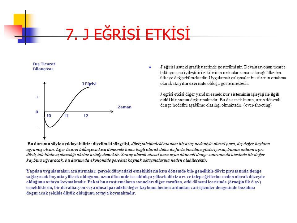 7. J EĞRİSİ ETKİSİ Dış Ticaret Bilançosu.