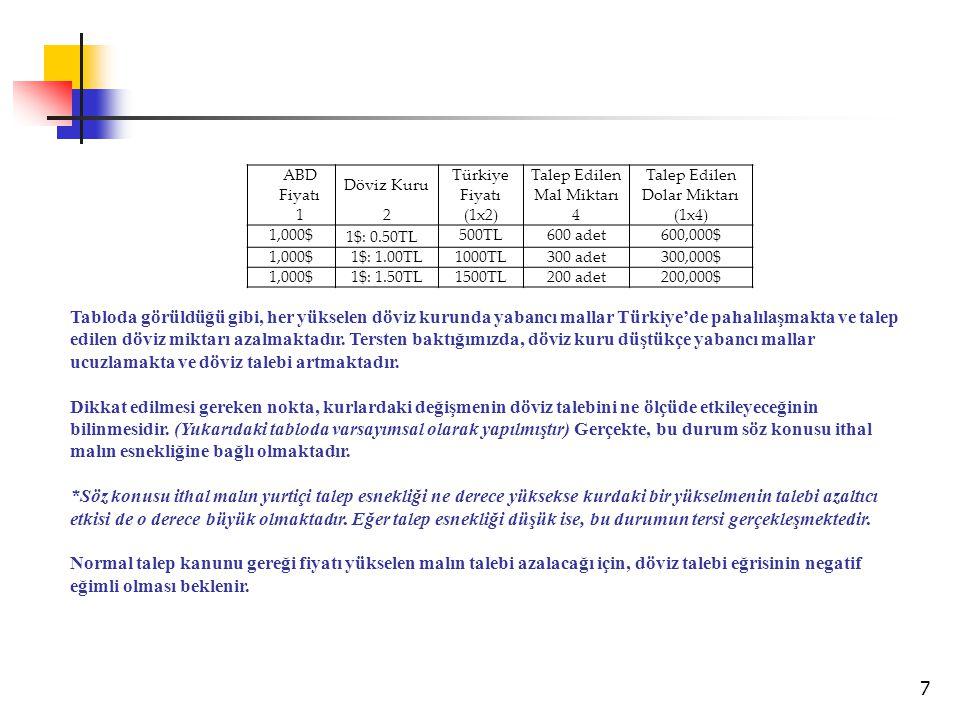 ABD Fiyatı Döviz Kuru. Türkiye Fiyatı. Talep Edilen Mal Miktarı. Talep Edilen Dolar Miktarı. 1.