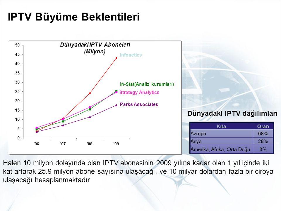 Dünyadaki IPTV Aboneleri