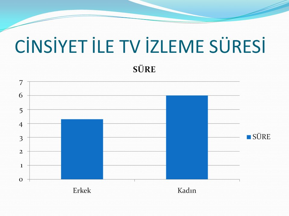 CİNSİYET İLE TV İZLEME SÜRESİ