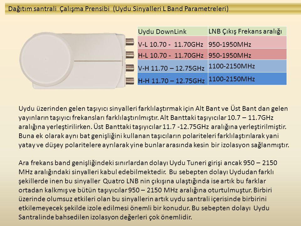 Dağıtım santrali Çalışma Prensibi (Uydu Sinyalleri L Band Parametreleri)