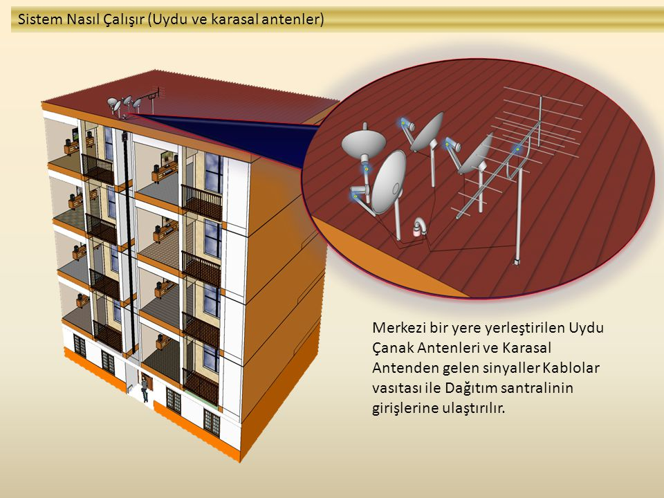 Sistem Nasıl Çalışır (Uydu ve karasal antenler)