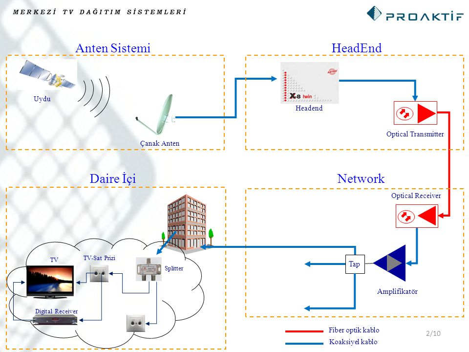 Anten Sistemi HeadEnd Daire İçi Network Tap Amplifikatör Uydu Headend