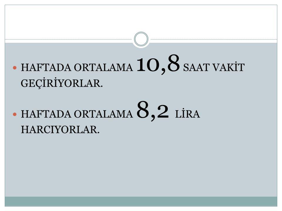 HAFTADA ORTALAMA 10,8 SAAT VAKİT GEÇİRİYORLAR.