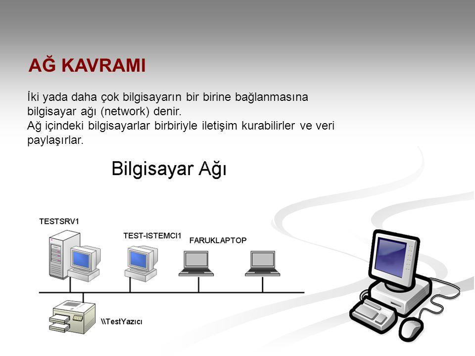AĞ KAVRAMI İki yada daha çok bilgisayarın bir birine bağlanmasına bilgisayar ağı (network) denir.