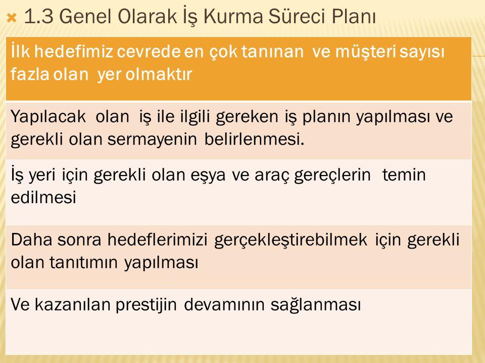 1.3 Genel Olarak İş Kurma Süreci Planı