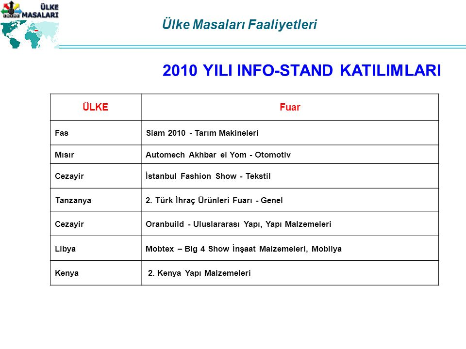 2010 YILI INFO-STAND KATILIMLARI