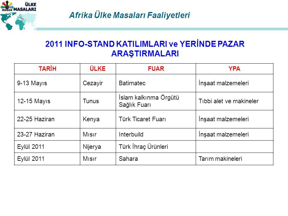 2011 INFO-STAND KATILIMLARI ve YERİNDE PAZAR ARAŞTIRMALARI