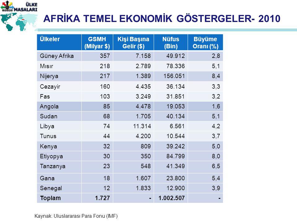 AFRİKA TEMEL EKONOMİK GÖSTERGELER- 2010