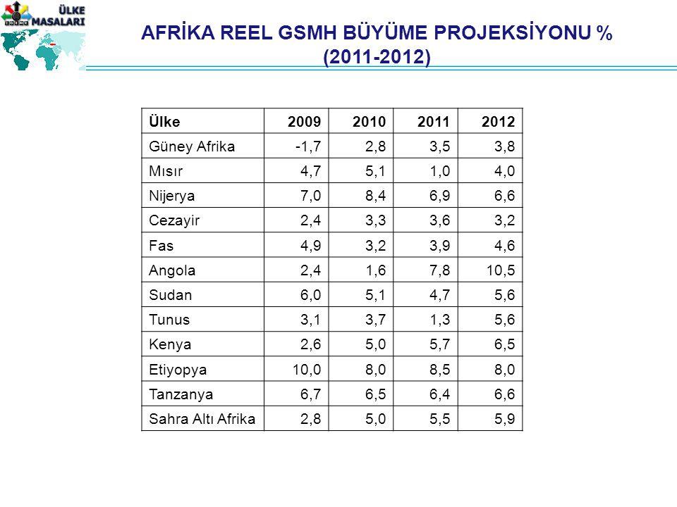AFRİKA REEL GSMH BÜYÜME PROJEKSİYONU %