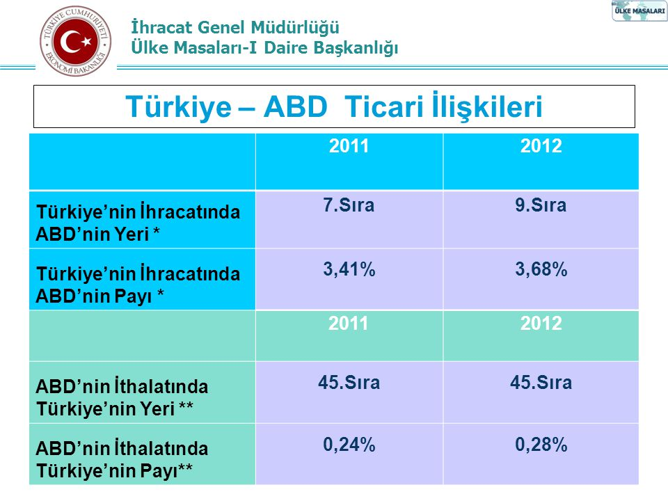 Türkiye – ABD Ticari İlişkileri