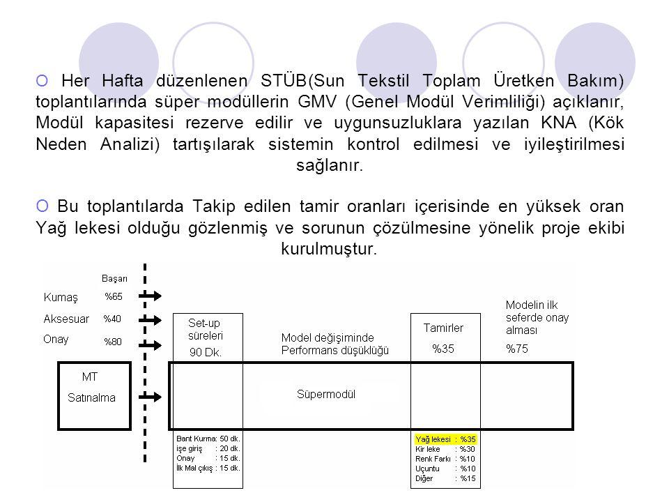 O Her Hafta düzenlenen STÜB(Sun Tekstil Toplam Üretken Bakım) toplantılarında süper modüllerin GMV (Genel Modül Verimliliği) açıklanır, Modül kapasitesi rezerve edilir ve uygunsuzluklara yazılan KNA (Kök Neden Analizi) tartışılarak sistemin kontrol edilmesi ve iyileştirilmesi sağlanır.