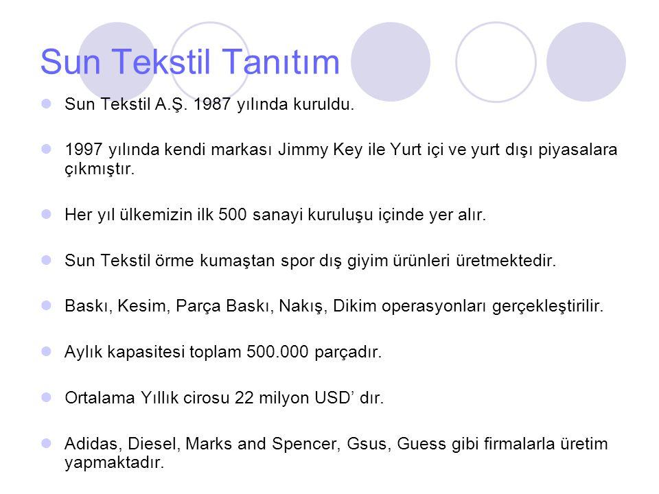 Sun Tekstil Tanıtım Sun Tekstil A.Ş. 1987 yılında kuruldu.