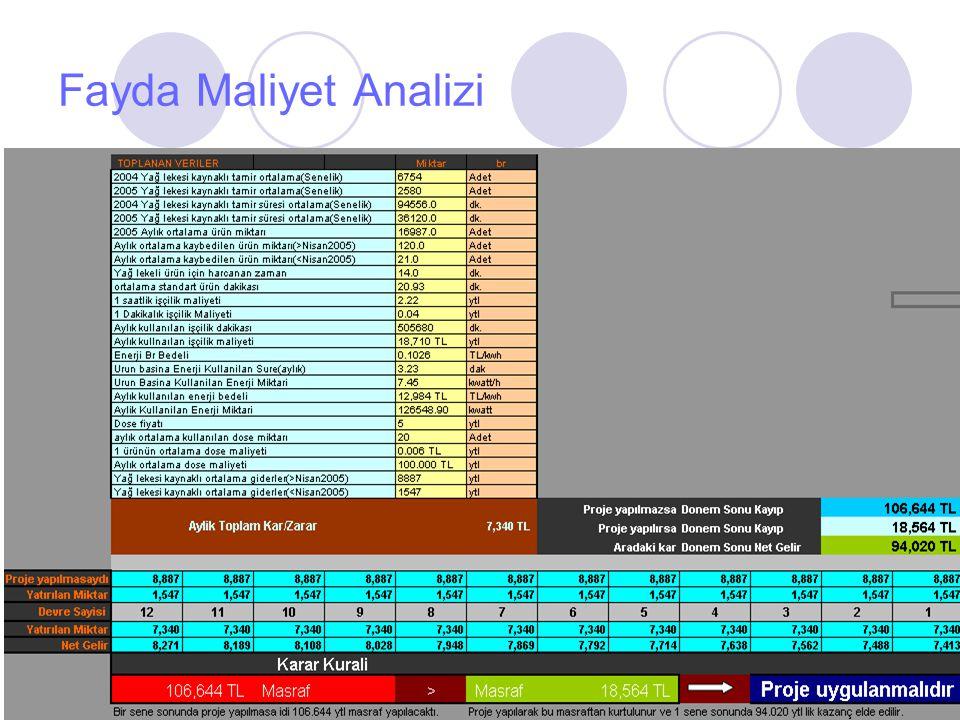 Fayda Maliyet Analizi