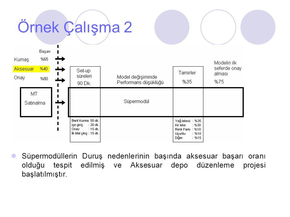Örnek Çalışma 2