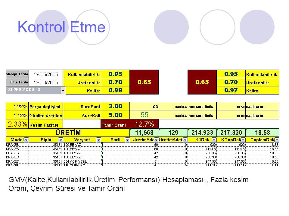 Kontrol Etme GMV(Kalite,Kullanılabilirlik,Üretim Performansı) Hesaplaması , Fazla kesim Oranı, Çevrim Süresi ve Tamir Oranı.