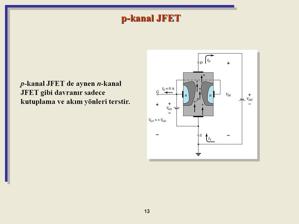 p-kanal JFET p-kanal JFET de aynen n-kanal JFET gibi davranır sadece kutuplama ve akım yönleri terstir.