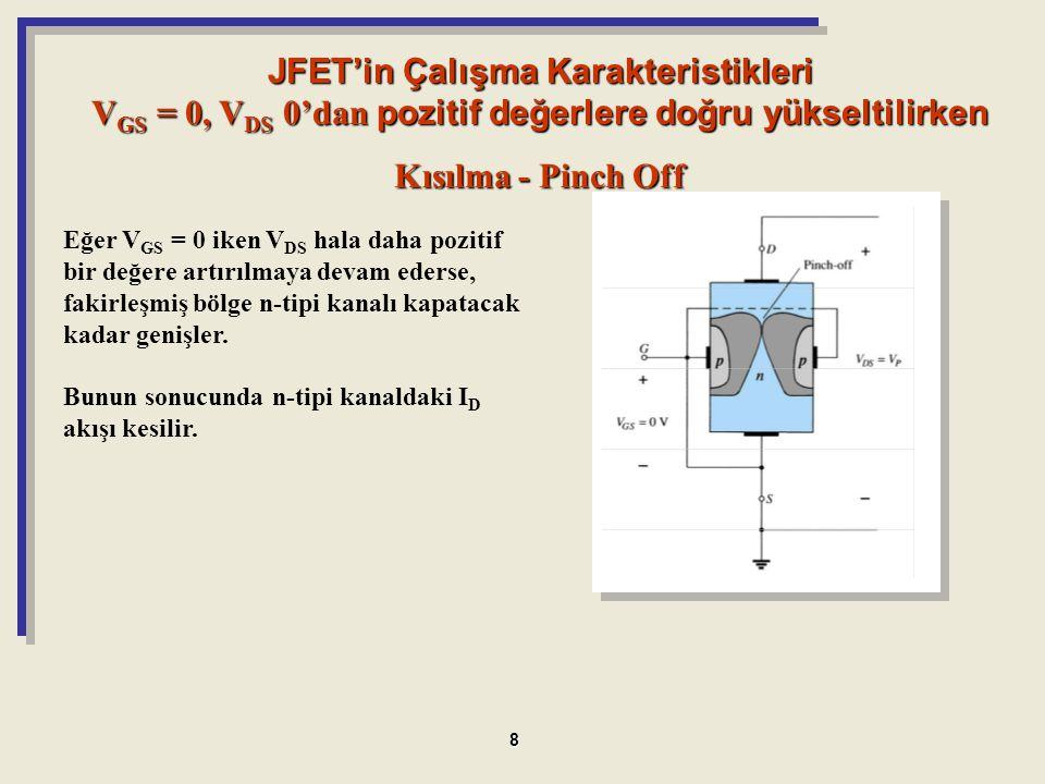 JFET'in Çalışma Karakteristikleri VGS = 0, VDS 0'dan pozitif değerlere doğru yükseltilirken