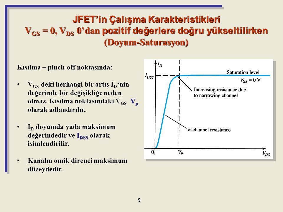 JFET'in Çalışma Karakteristikleri VGS = 0, VDS 0'dan pozitif değerlere doğru yükseltilirken (Doyum-Saturasyon)
