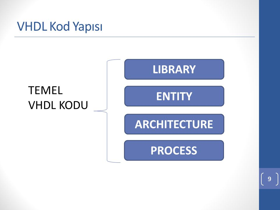 VHDL Kod Yapısı LIBRARY TEMEL VHDL KODU ENTITY ARCHITECTURE PROCESS