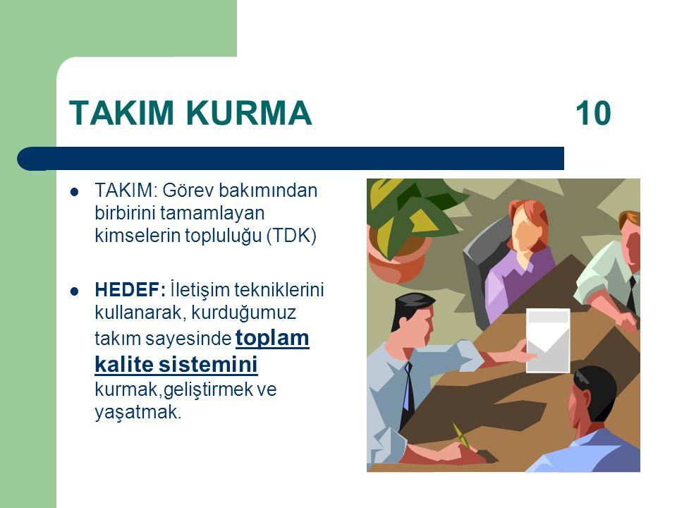 TAKIM KURMA 10 TAKIM: Görev bakımından birbirini tamamlayan kimselerin topluluğu (TDK)