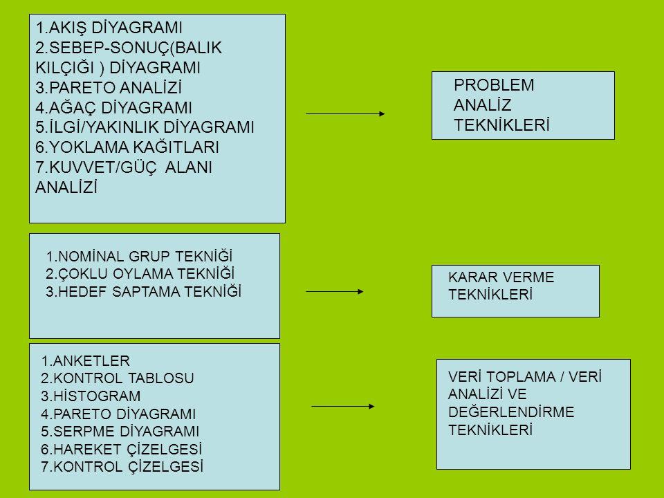 2.SEBEP-SONUÇ(BALIK KILÇIĞI ) DİYAGRAMI 3.PARETO ANALİZİ