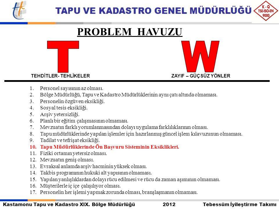 T W PROBLEM HAVUZU Personel sayısının az olması.