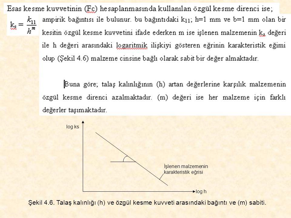 log ks log h. İşlenen malzemenin karakteristik eğrisi.