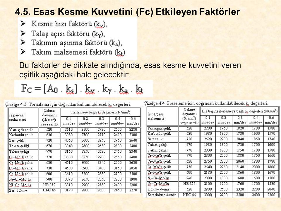 4.5. Esas Kesme Kuvvetini (Fc) Etkileyen Faktörler