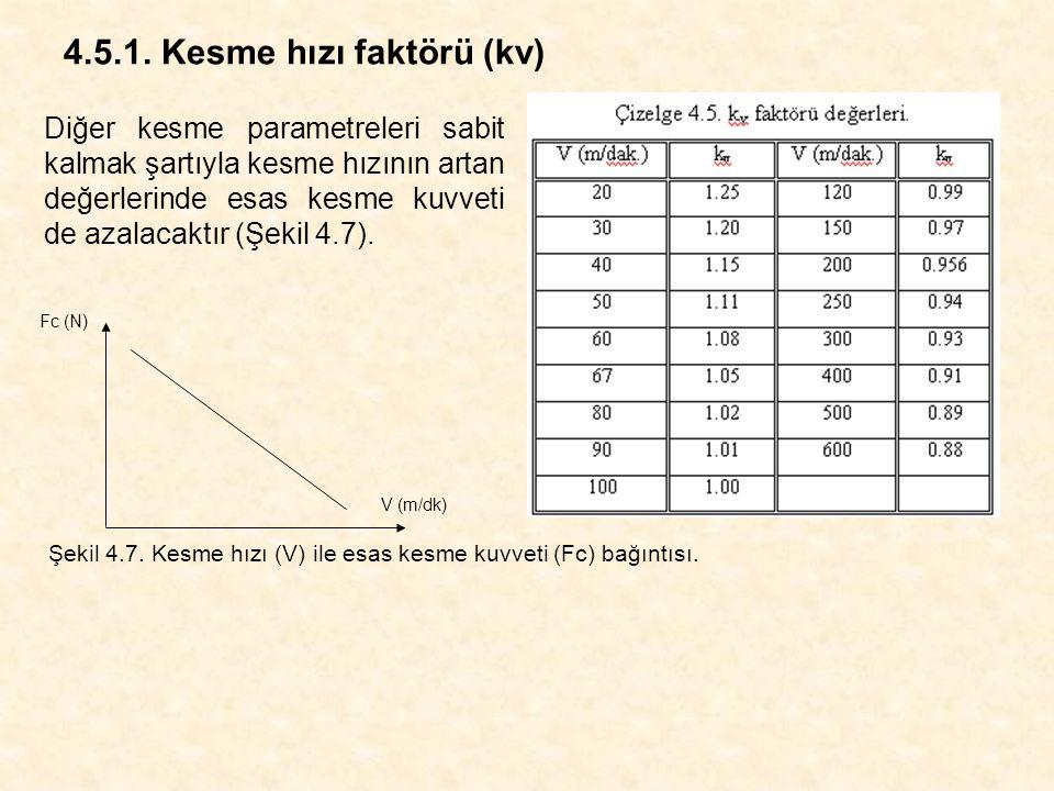 4.5.1. Kesme hızı faktörü (kv)
