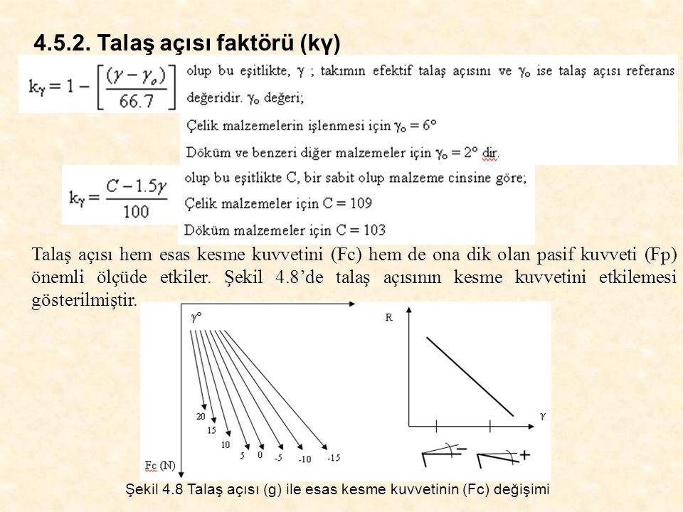 4.5.2. Talaş açısı faktörü (kγ)