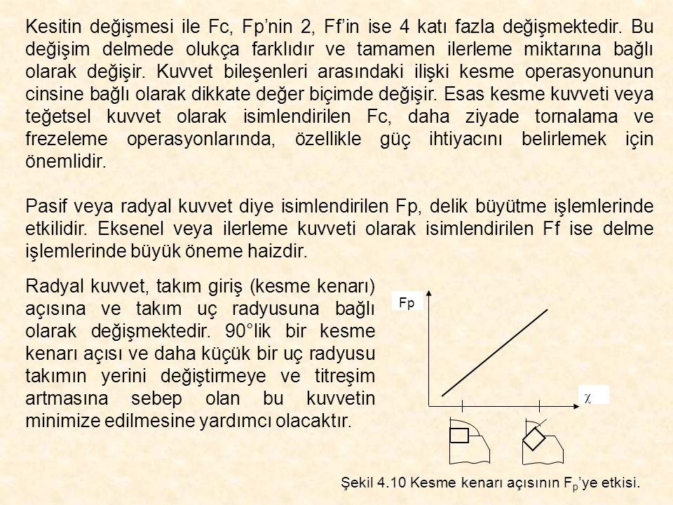 Kesitin değişmesi ile Fc, Fp'nin 2, Ff'in ise 4 katı fazla değişmektedir. Bu değişim delmede olukça farklıdır ve tamamen ilerleme miktarına bağlı olarak değişir. Kuvvet bileşenleri arasındaki ilişki kesme operasyonunun cinsine bağlı olarak dikkate değer biçimde değişir. Esas kesme kuvveti veya teğetsel kuvvet olarak isimlendirilen Fc, daha ziyade tornalama ve frezeleme operasyonlarında, özellikle güç ihtiyacını belirlemek için önemlidir.