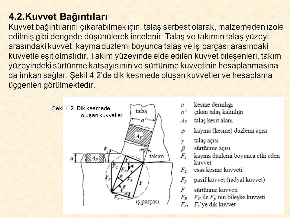 4.2.Kuvvet Bağıntıları Kuvvet bağıntılarını çıkarabilmek için, talaş serbest olarak, malzemeden izole edilmiş gibi dengede düşünülerek incelenir. Talaş ve takımın talaş yüzeyi arasındaki kuvvet, kayma düzlemi boyunca talaş ve iş parçası arasındaki kuvvetle eşit olmalıdır. Takım yüzeyinde elde edilen kuvvet bileşenleri, takım yüzeyindeki sürtünme katsayısının ve sürtünme kuvvetinin hesaplanmasına da imkan sağlar. Şekil 4.2'de dik kesmede oluşan kuvvetler ve hesaplama üçgenleri görülmektedir.