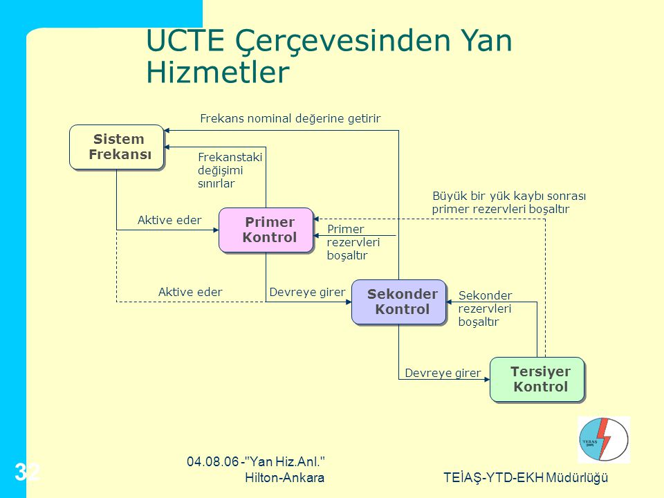 TEİAŞ-YTD-EKH Müdürlüğü