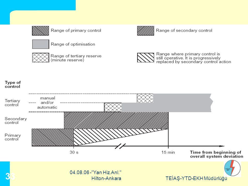 UCTE'de Yük-Frekans Kontrolü