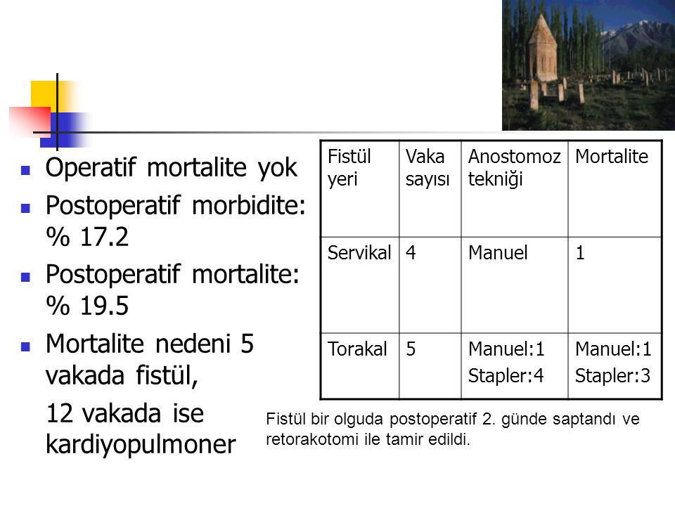Operatif mortalite yok Postoperatif morbidite: % 17.2