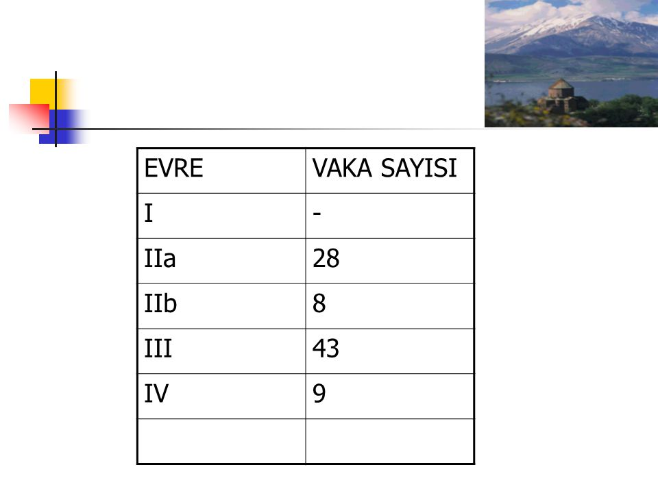 EVRE VAKA SAYISI I - IIa 28 IIb 8 III 43 IV 9