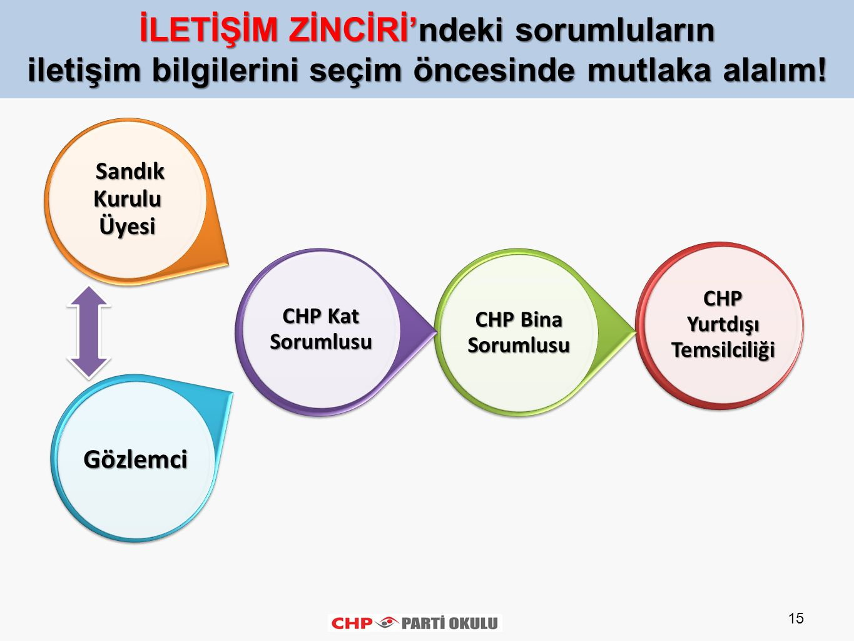 CHP Yurtdışı Temsilciliği