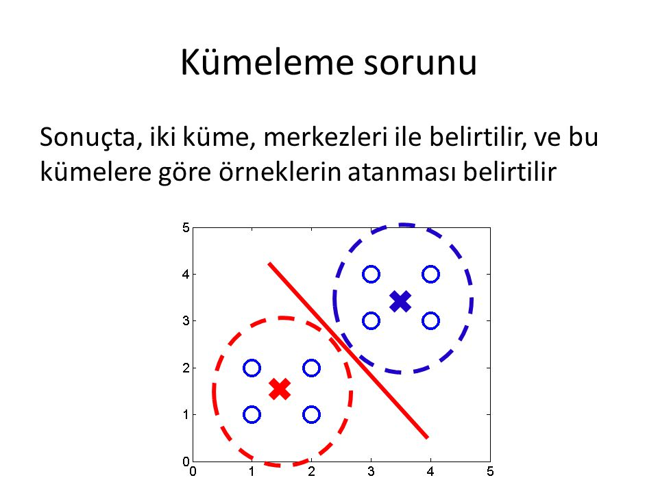 Kümeleme sorunu Sonuçta, iki küme, merkezleri ile belirtilir, ve bu kümelere göre örneklerin atanması belirtilir.